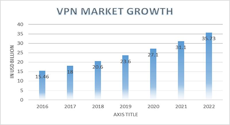 VPN Usage Statistics: VPN Market Growth